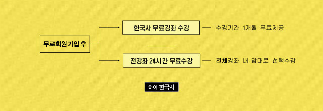 하이한국사무료수강안내.jpg