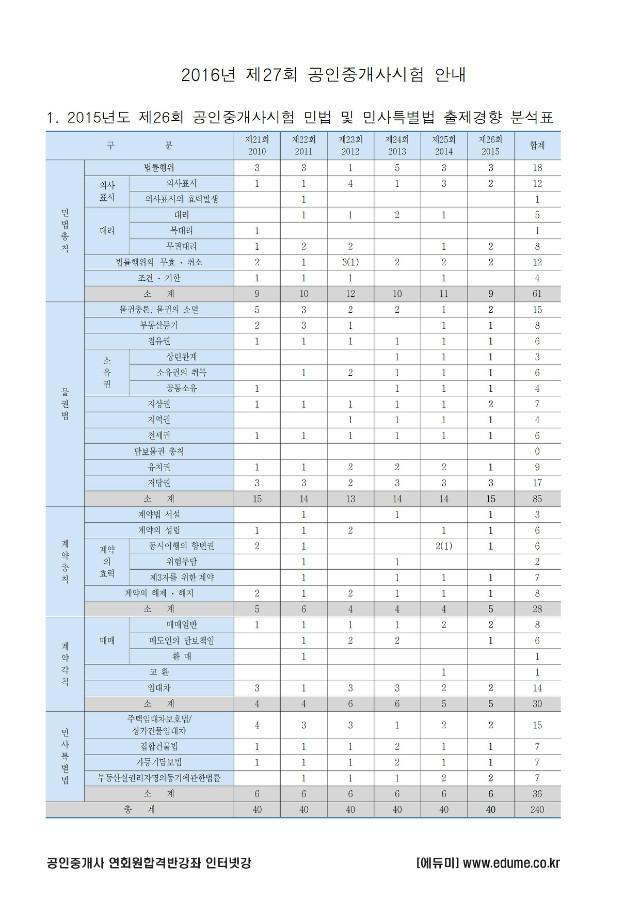 26회공인중개사민법출제경향분석표001.jpg