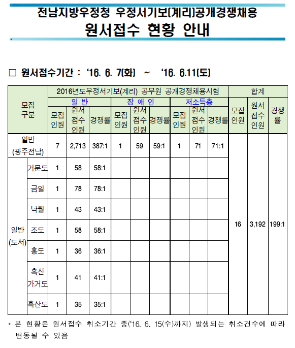 전남지방우정청.png