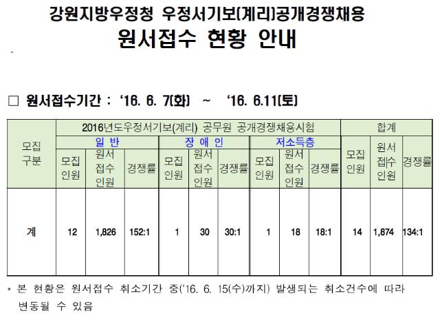 강원지방우정청.png