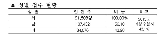 2016년도 공인중개사  원서접수 현황(결과)-2.jpg