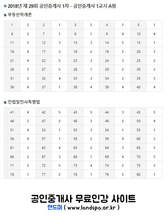 랜드미_2018년-제29회-공인중개사-1차-가답안-(A형).jpg