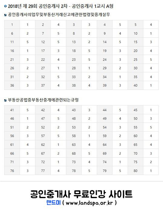 랜드미_2018년-제29회-공인중개사-2차-가답안-(A형).jpg