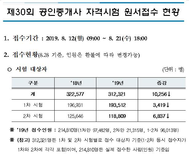 2019년 제30회 공인중개사 자격시험 원서접수 현황.png
